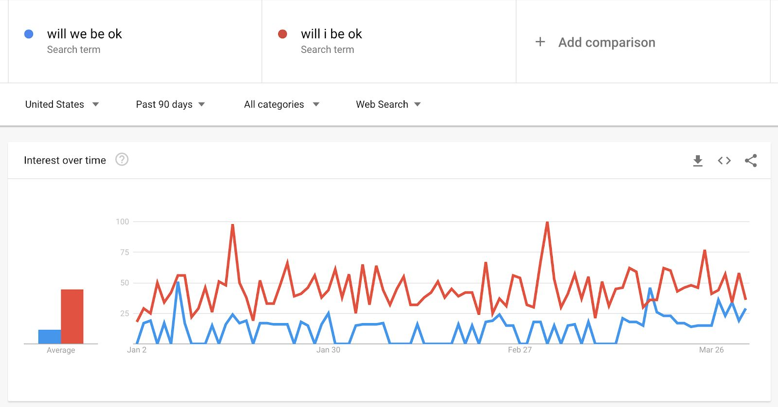 "Google Trends graph showing the past 90 days of interest in the terms ""Will we be ok"" and ""Will I be ok"""